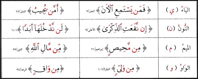 Al-Idghaam الإِدْغَام