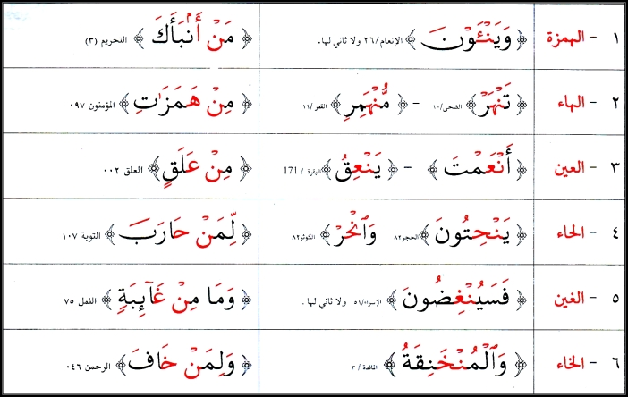 The Rules Of Noon As-Sakinah And Tanween